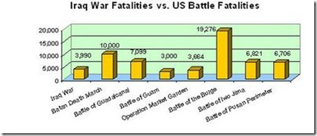 iraq war us battles